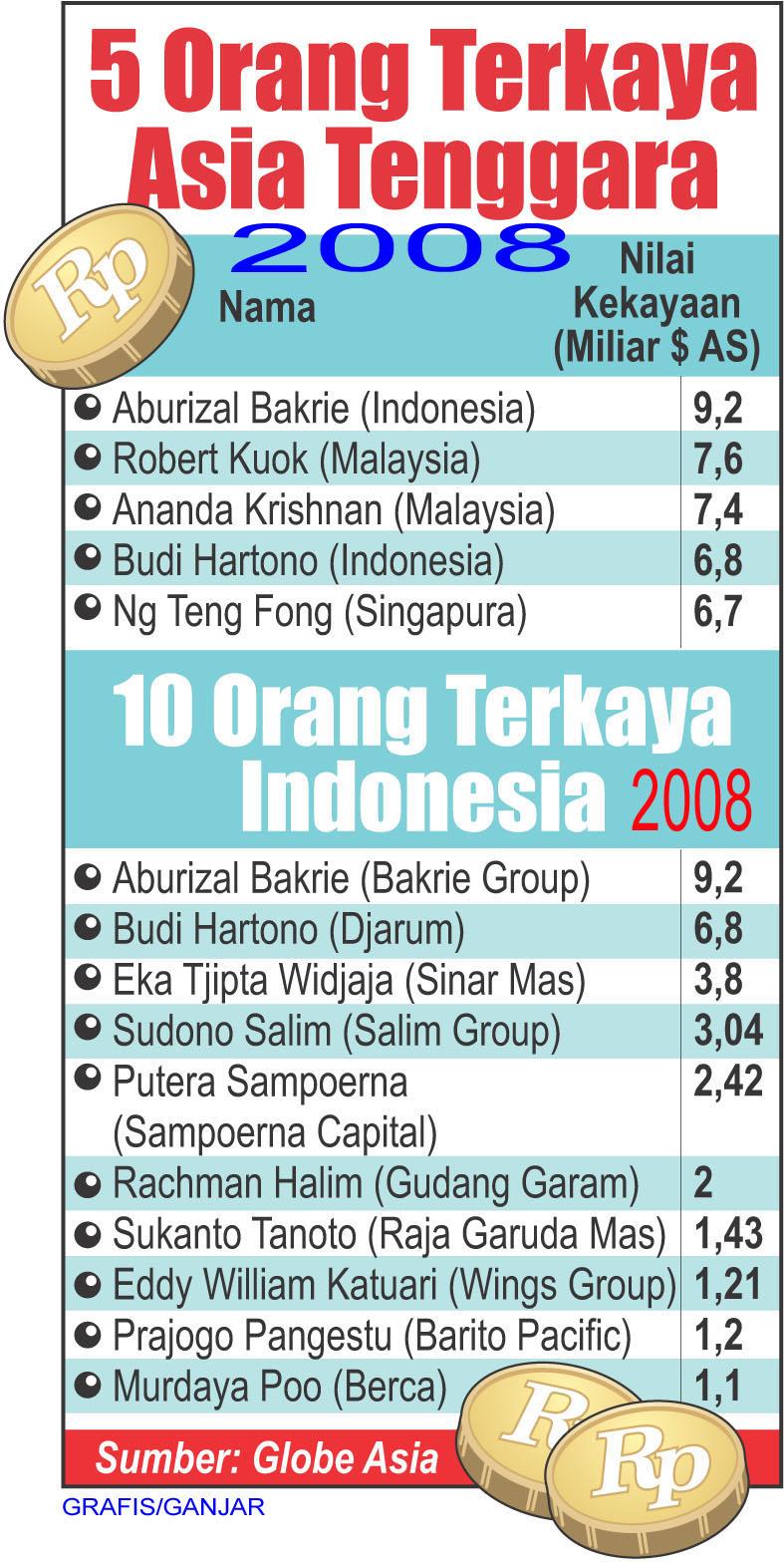 ... orang kaya baru (OKB) di Indonesia masuk dalam daftar 150 orang