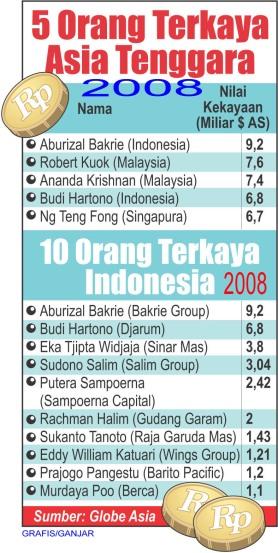 Tabel Orang Terkaya Asia Tenggara dan Indonesia