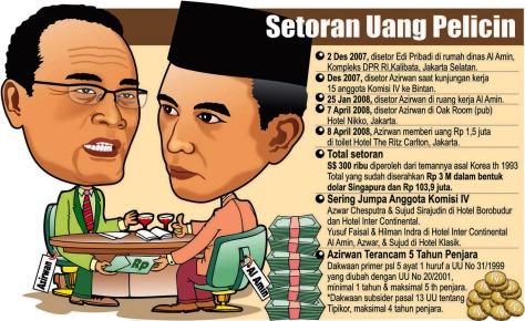 Kronologi Suap Azirwan. Grafis/ganjar